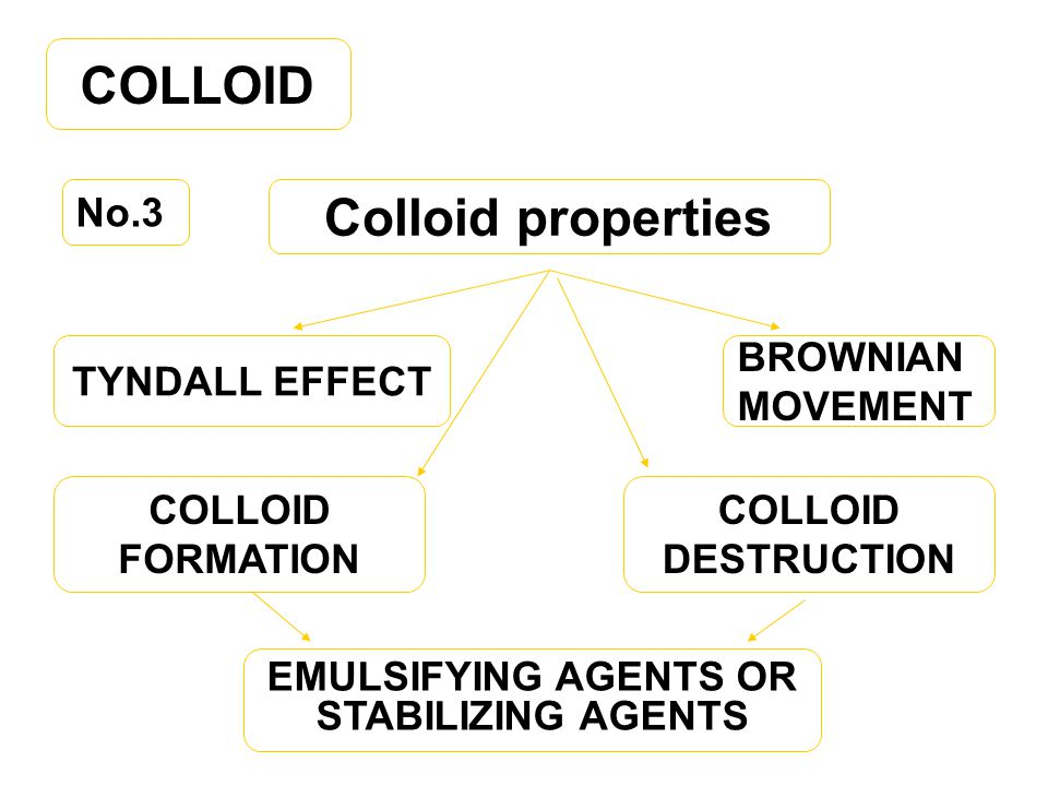 EMULSIFYING AGENTS OR STABILIZING AGENTS