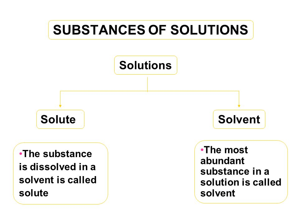 SUBSTANCES OF SOLUTIONS
