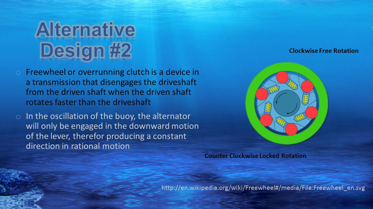 Alternative Design #2 Clockwise Free Rotation.