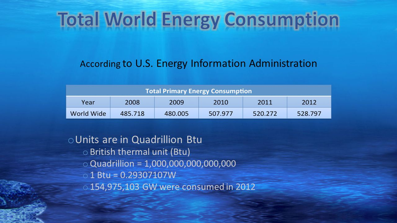 Total World Energy Consumption