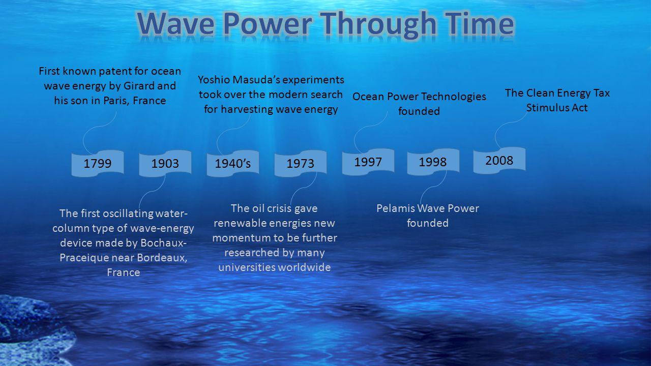 Wave Power Through Time
