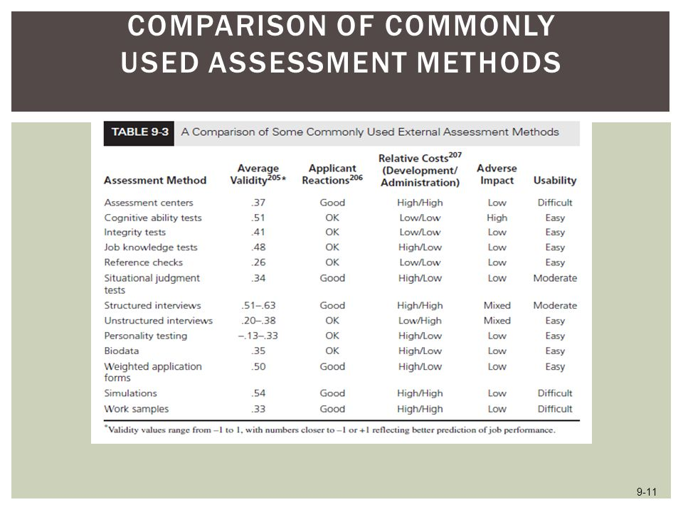 Comparison of Commonly Used Assessment Methods