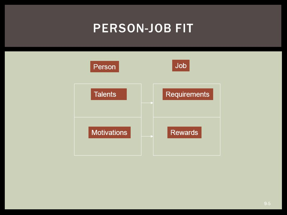 Person-Job Fit Person Job Talents Requirements Motivations Rewards