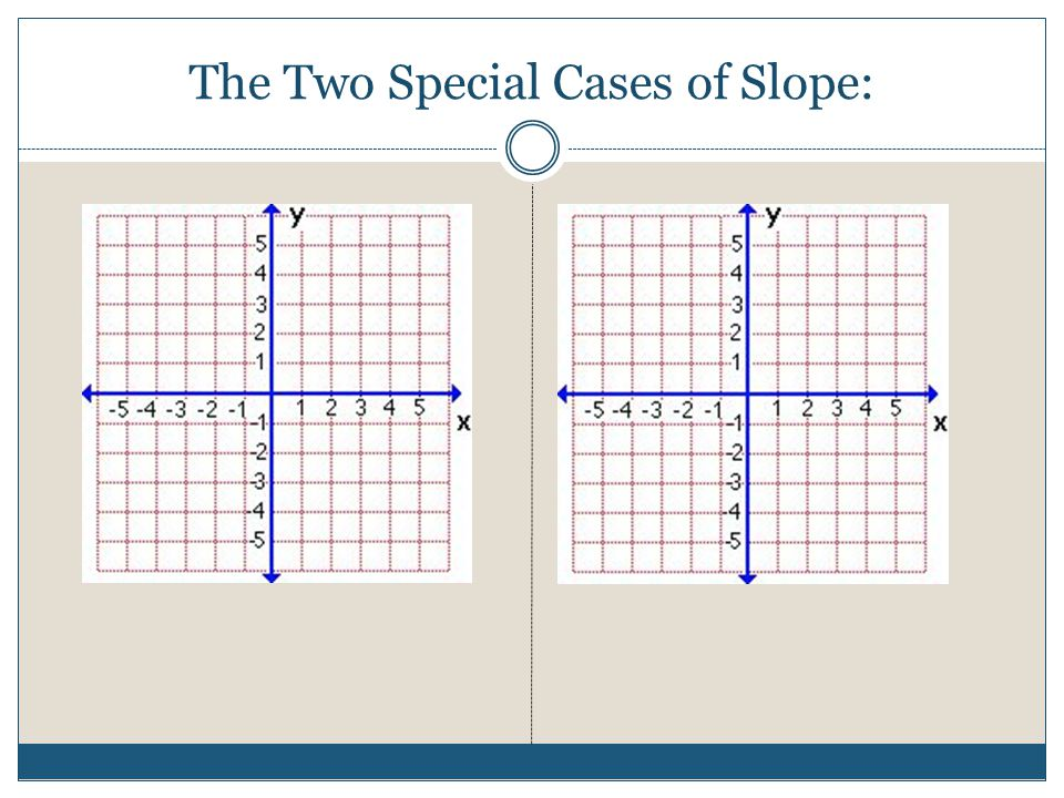 The Two Special Cases of Slope:
