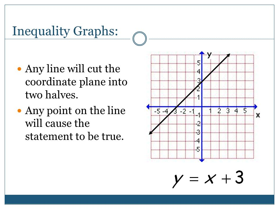 Inequality Graphs: Any line will cut the coordinate plane into two halves.