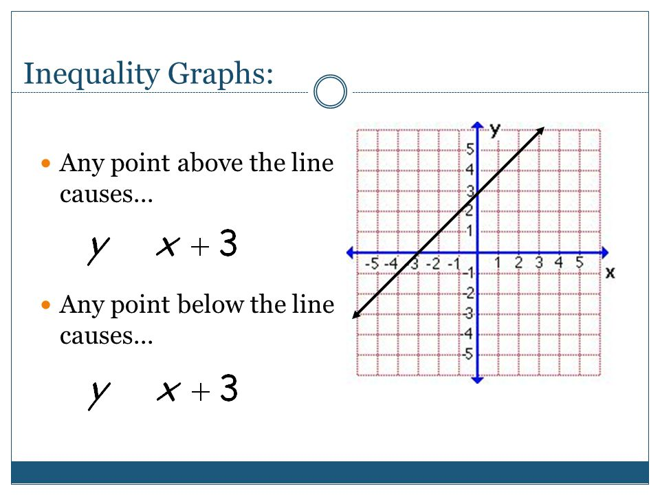 Inequality Graphs: Any point above the line causes...