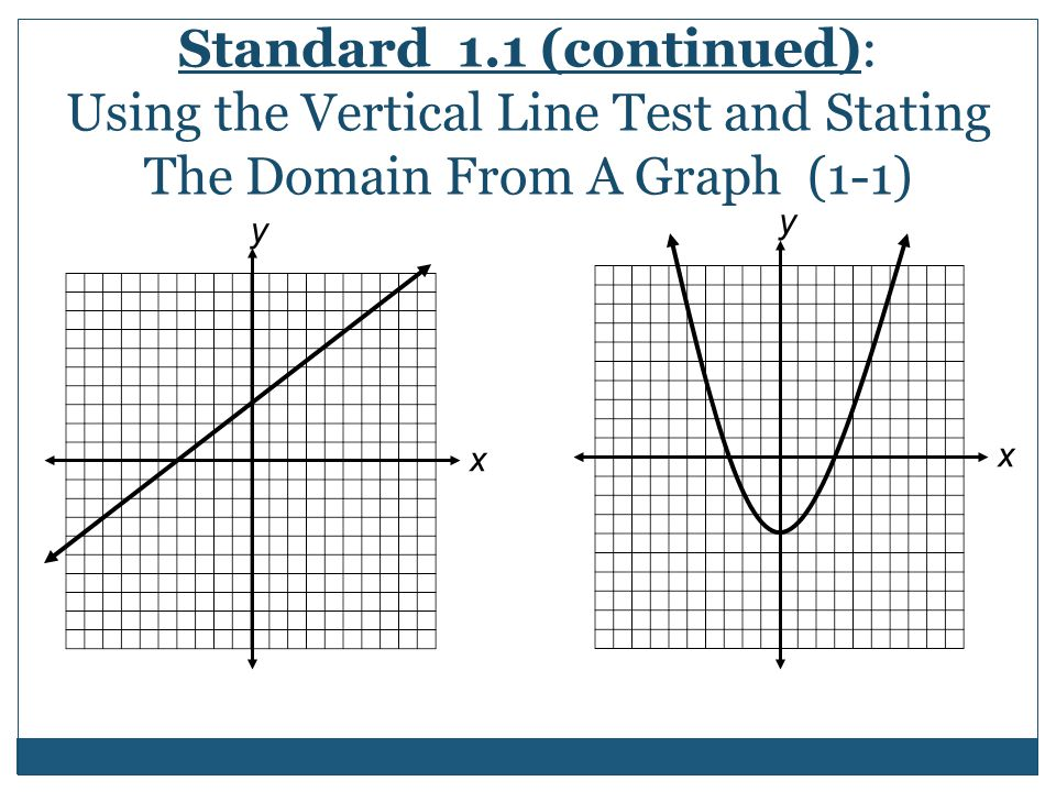 Standard 1.1 (continued): Using the Vertical Line Test and Stating The Domain From A Graph (1-1)
