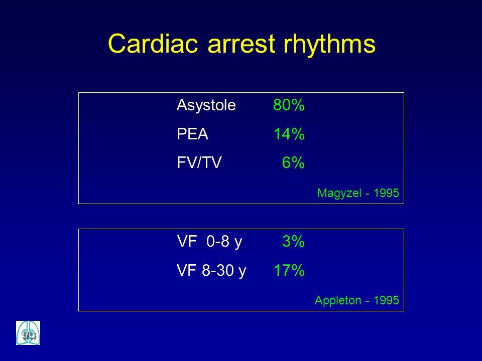 Cardiac arrest rhythms
