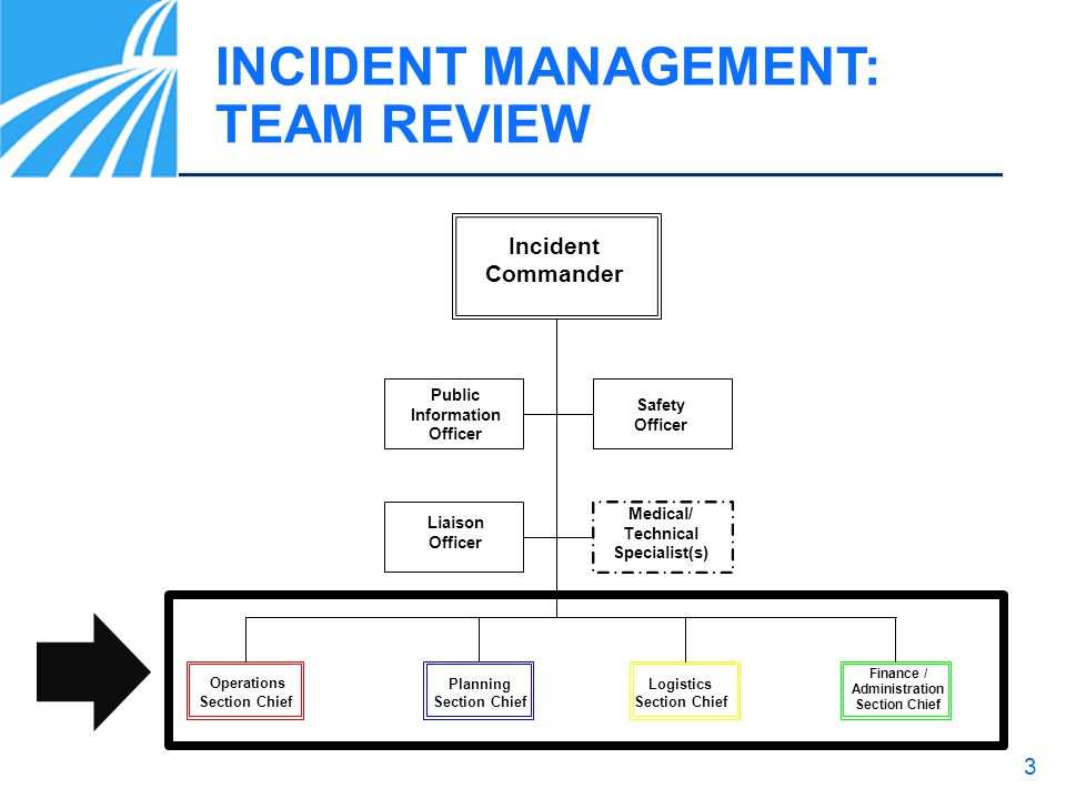 INCIDENT MANAGEMENT: TEAM REVIEW