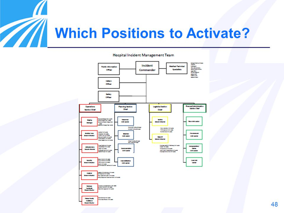 Which Positions to Activate