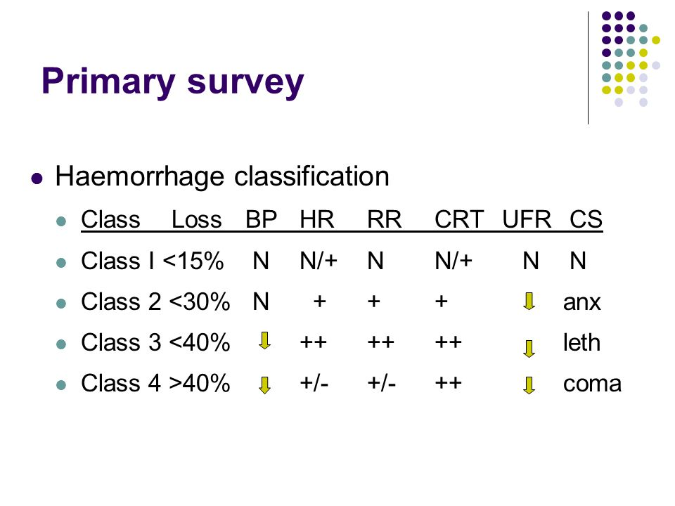 Primary survey Haemorrhage classification