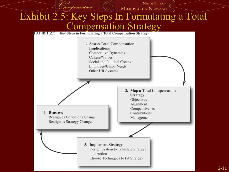 Exhibit 2.5: Key Steps In Formulating a Total Compensation Strategy