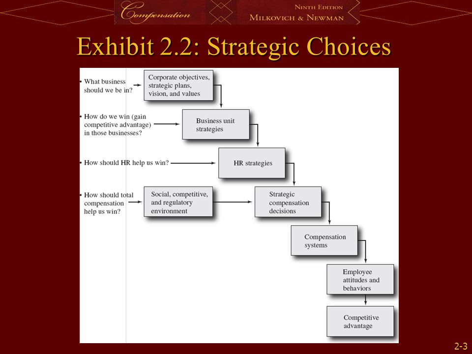 Exhibit 2.2: Strategic Choices