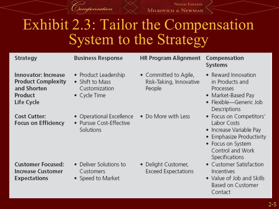 Exhibit 2.3: Tailor the Compensation System to the Strategy