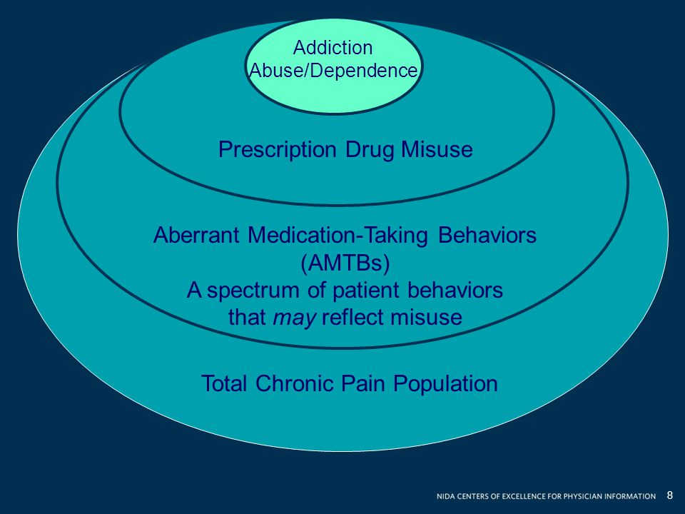 Prescription Drug Misuse