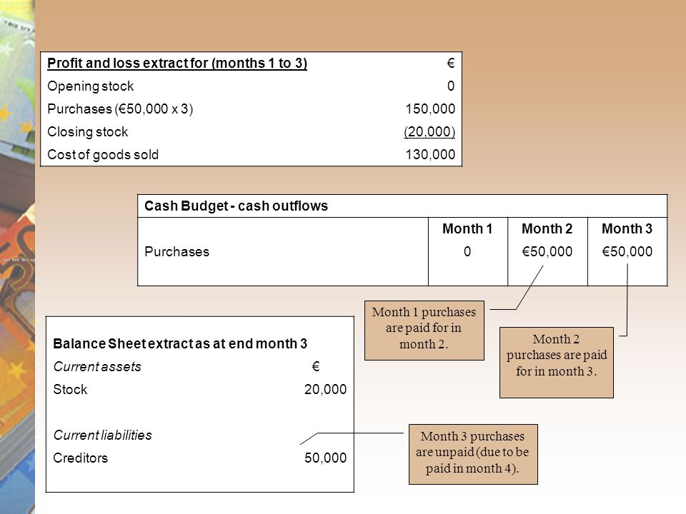 Profit and loss extract for (months 1 to 3) € Opening stock