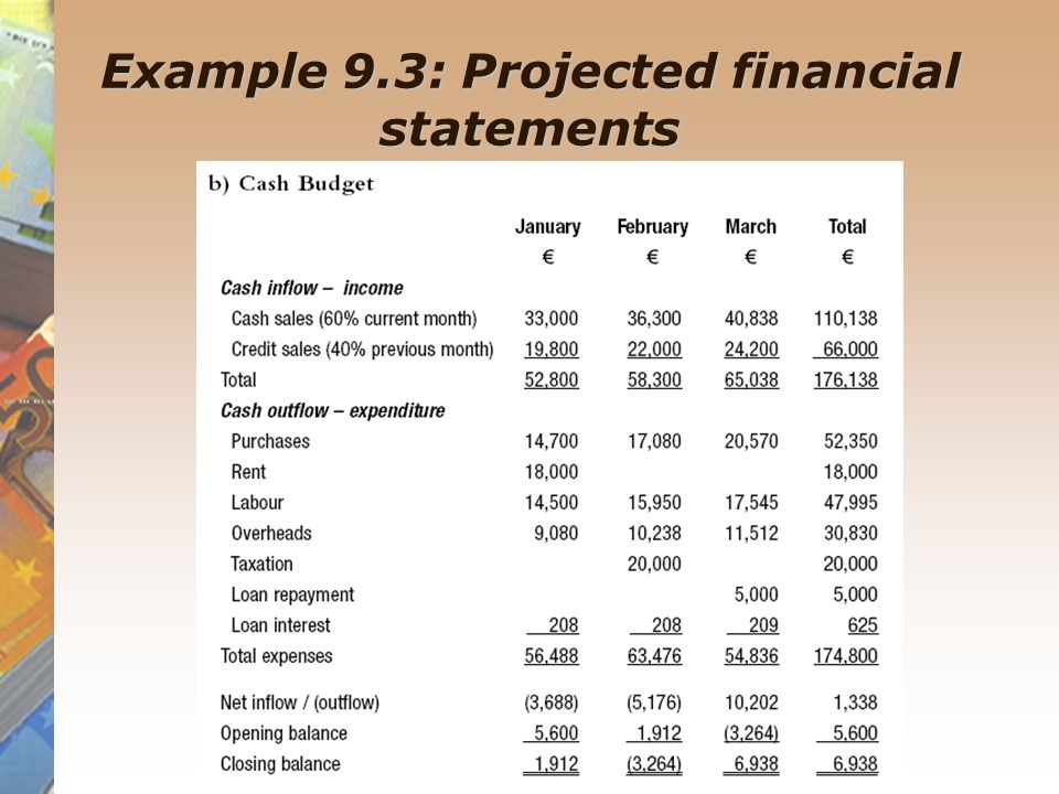 Budgetary planning preparation of the master budget for Projected financial statements template