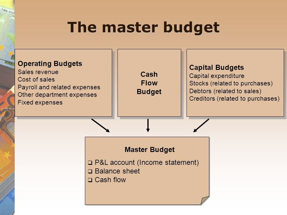 The master budget Operating Budgets Capital Budgets Cash Flow Budget