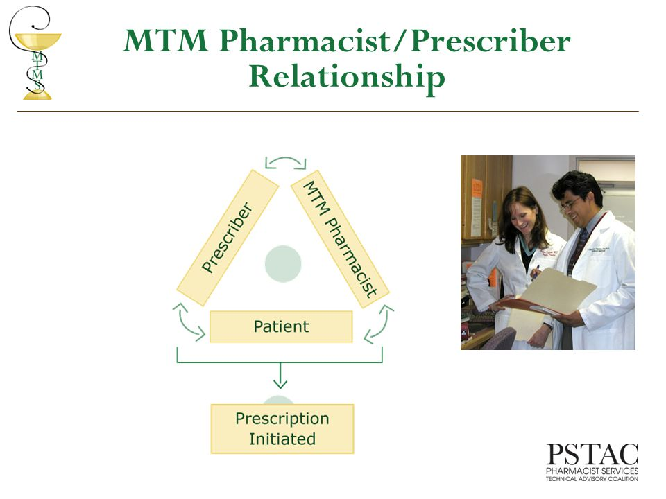 MTM Pharmacist/Prescriber Relationship