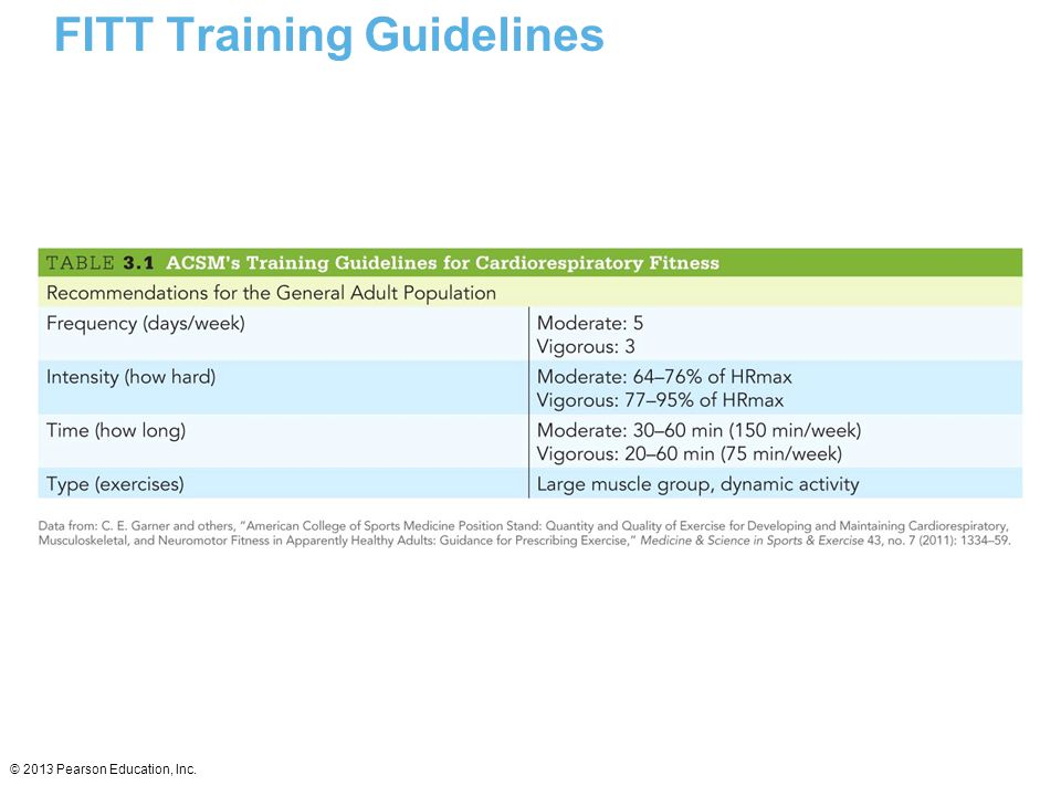 FITT Training Guidelines