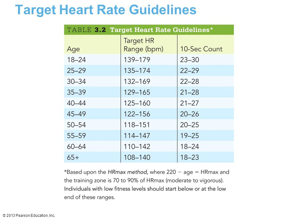 Target Heart Rate Guidelines