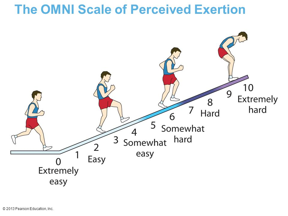 The OMNI Scale of Perceived Exertion