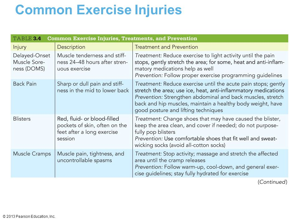 Common Exercise Injuries