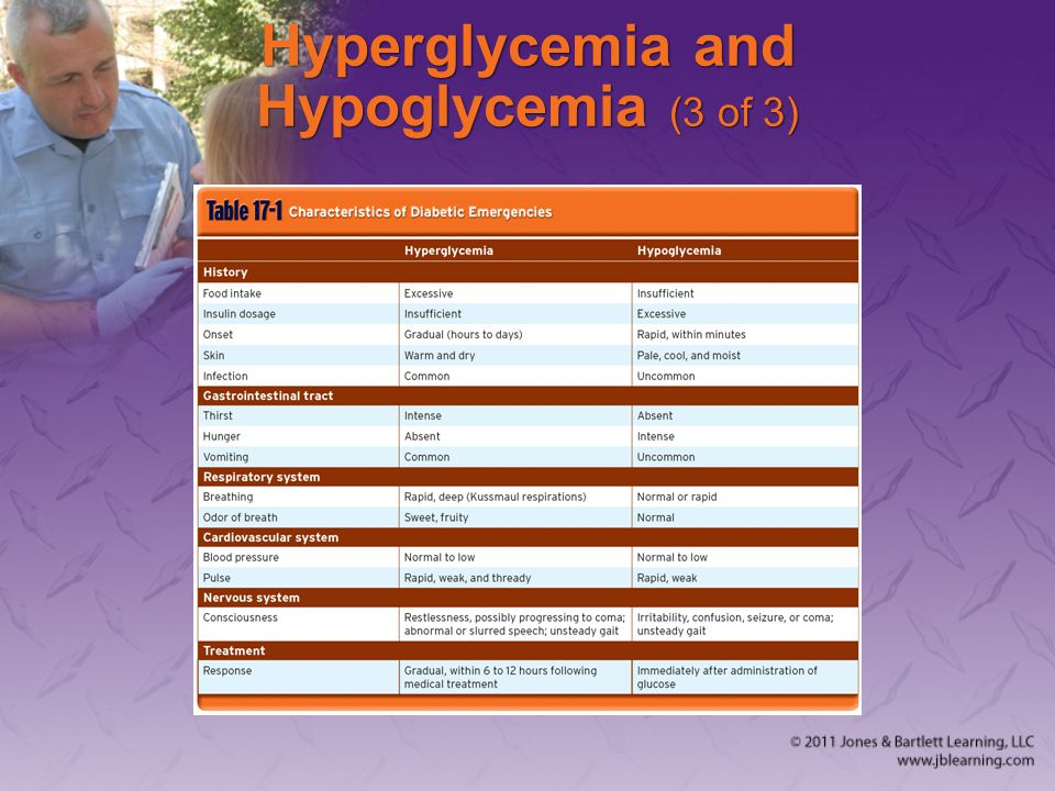 Hyperglycemia and Hypoglycemia (3 of 3)