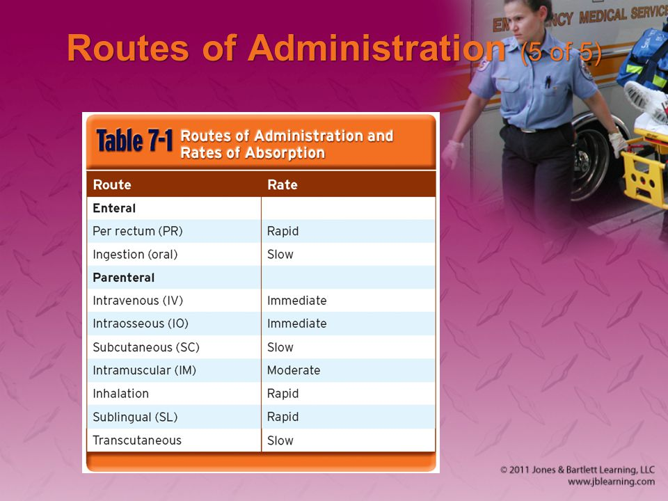 Routes of Administration (5 of 5)