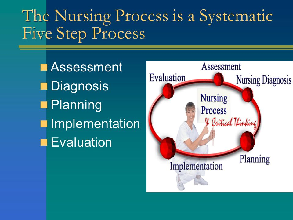 The Nursing Process is a Systematic Five Step Process