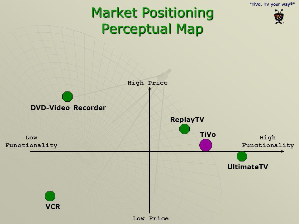 Market Positioning Perceptual Map
