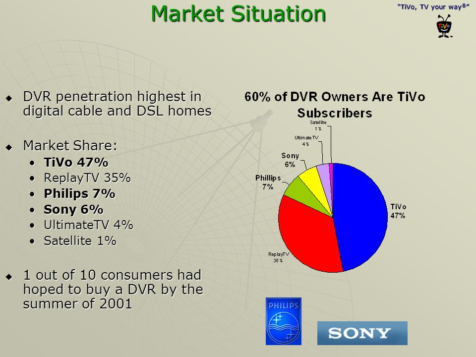 Market Situation DVR penetration highest in digital cable and DSL homes. Market Share: TiVo 47% ReplayTV 35%