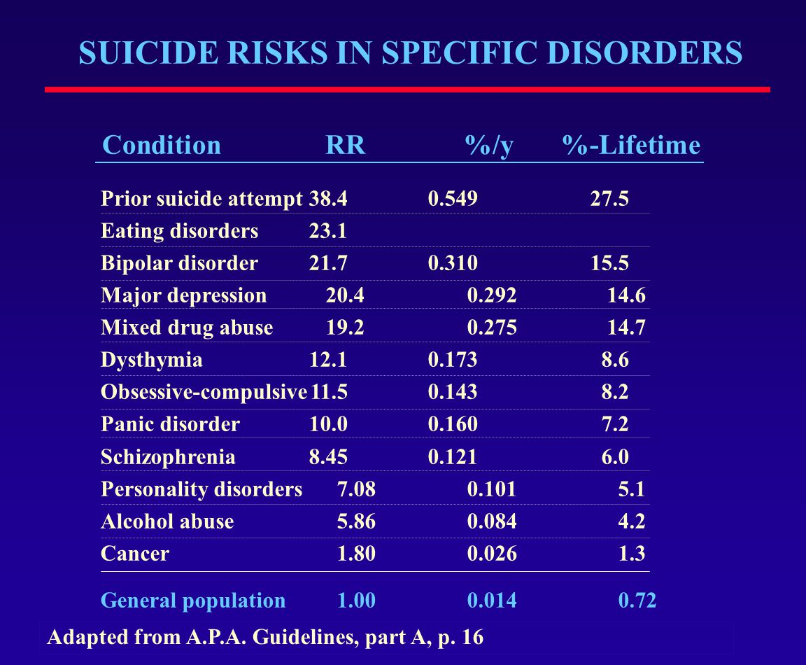SUICIDE RISKS IN SPECIFIC DISORDERS