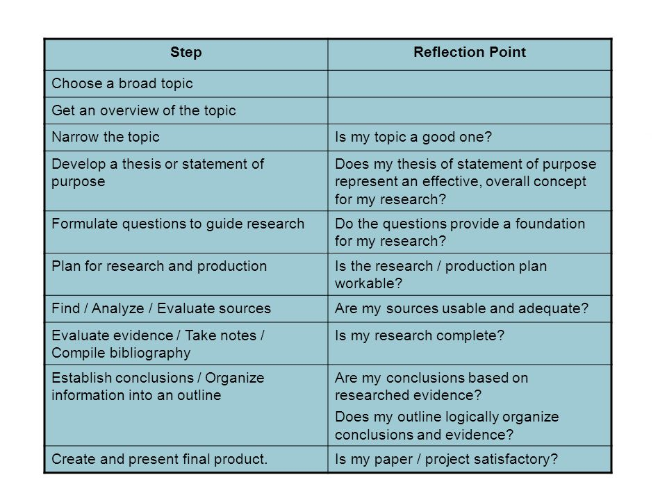 Step Reflection Point. Choose a broad topic. Get an overview of the topic. Narrow the topic. Is my topic a good one