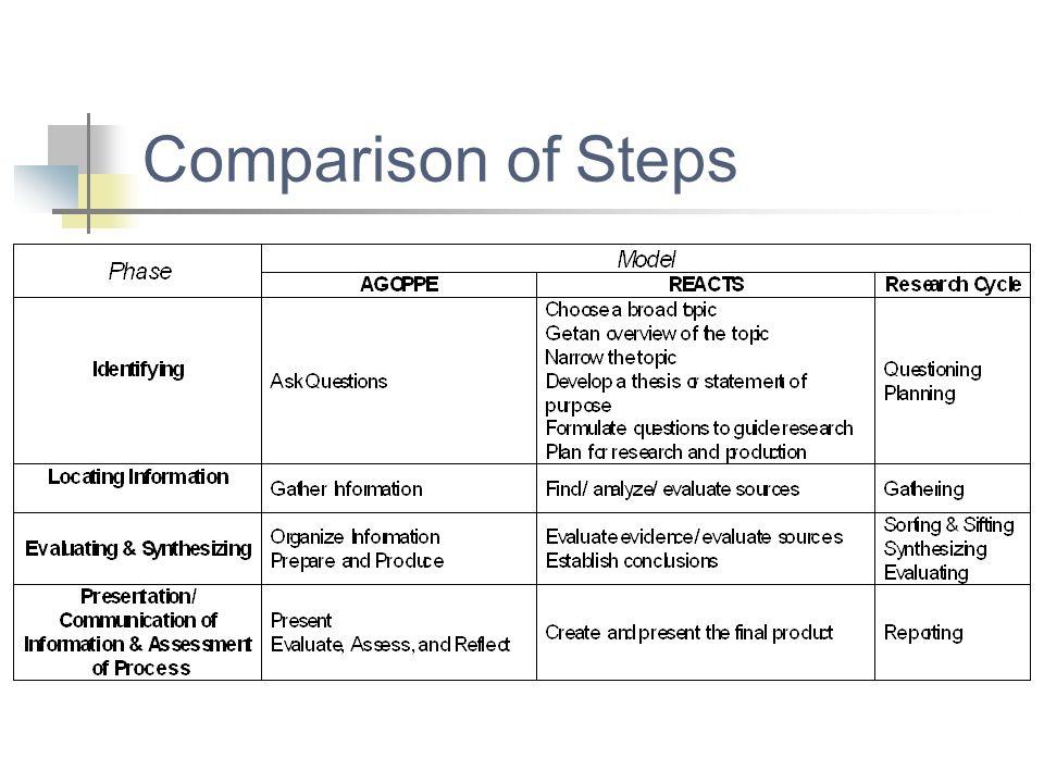 Comparison of Steps