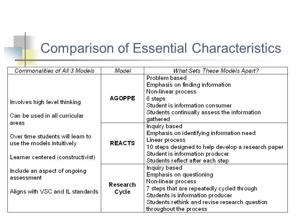 Comparison of Essential Characteristics