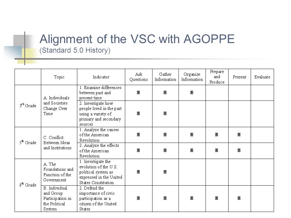 Alignment of the VSC with AGOPPE (Standard 5.0 History)