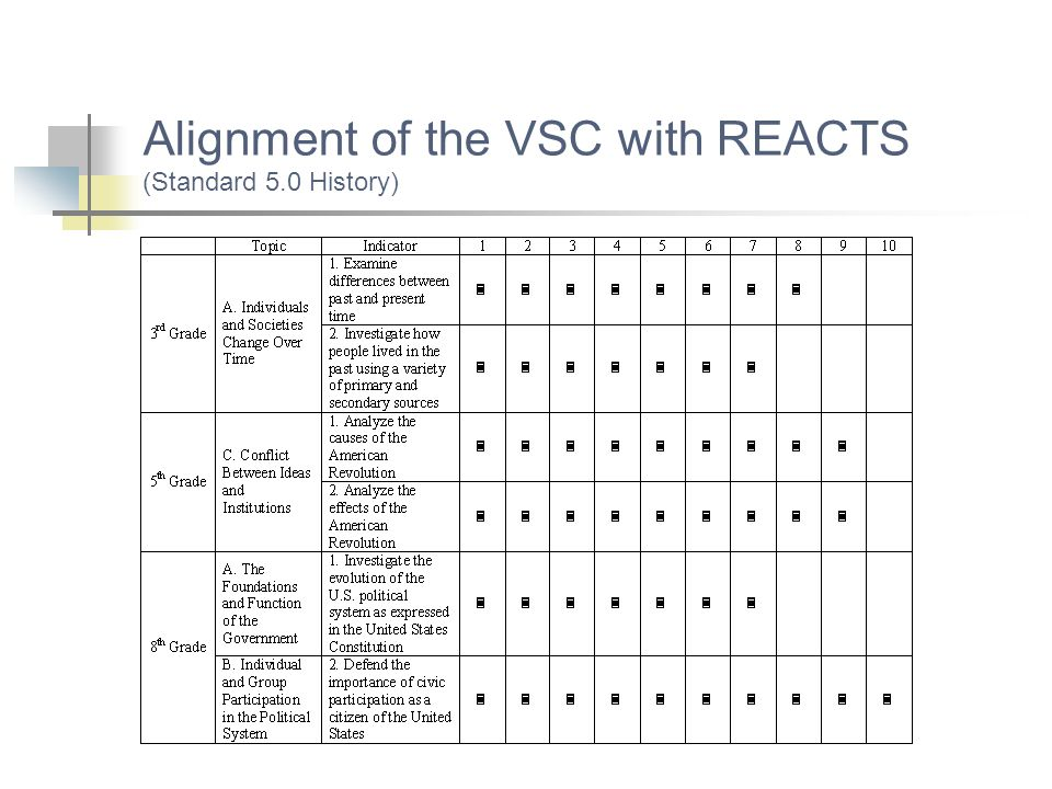 Alignment of the VSC with REACTS (Standard 5.0 History)