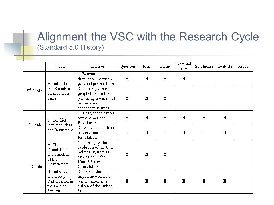 Alignment the VSC with the Research Cycle (Standard 5.0 History)