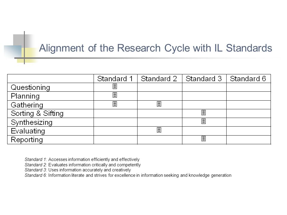 Alignment of the Research Cycle with IL Standards