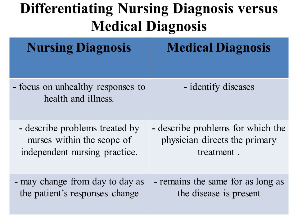 Differentiating Nursing Diagnosis versus Medical Diagnosis