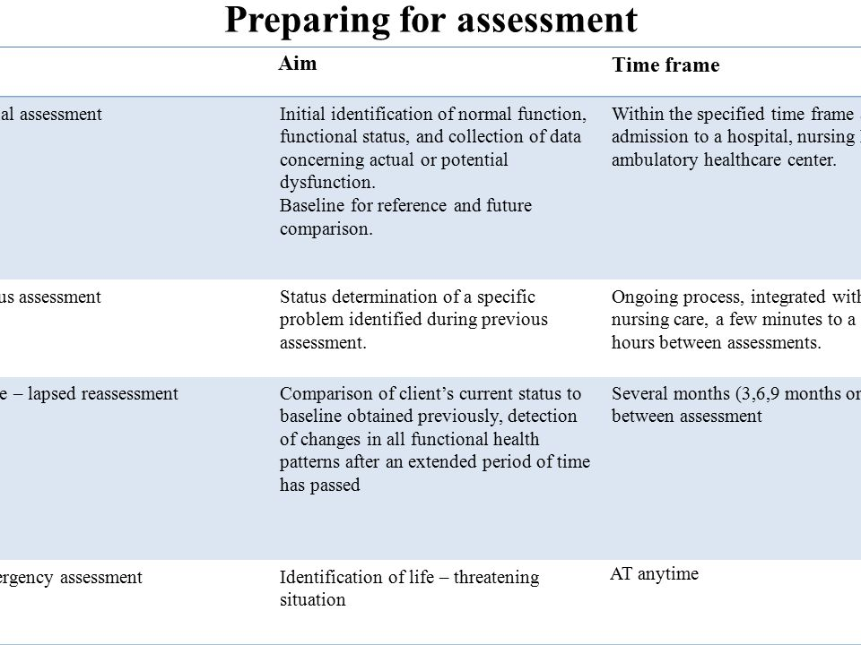 Preparing for assessment