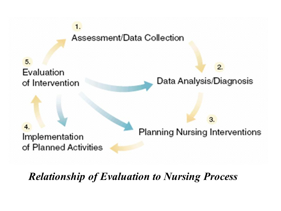 Relationship of Evaluation to Nursing Process