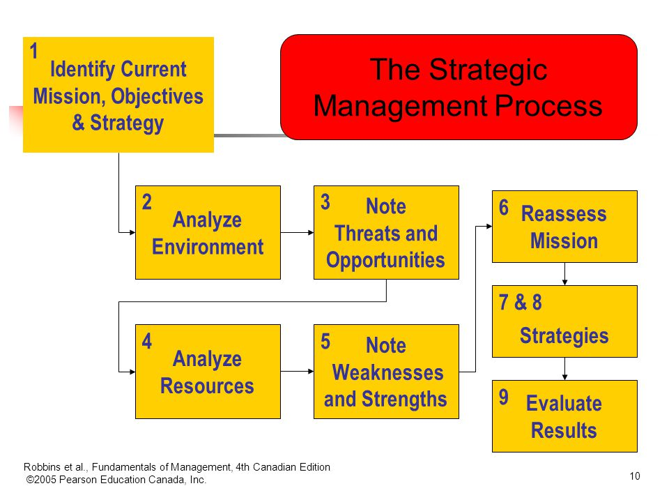 The Strategic Management Process Identify Current Mission, Objectives