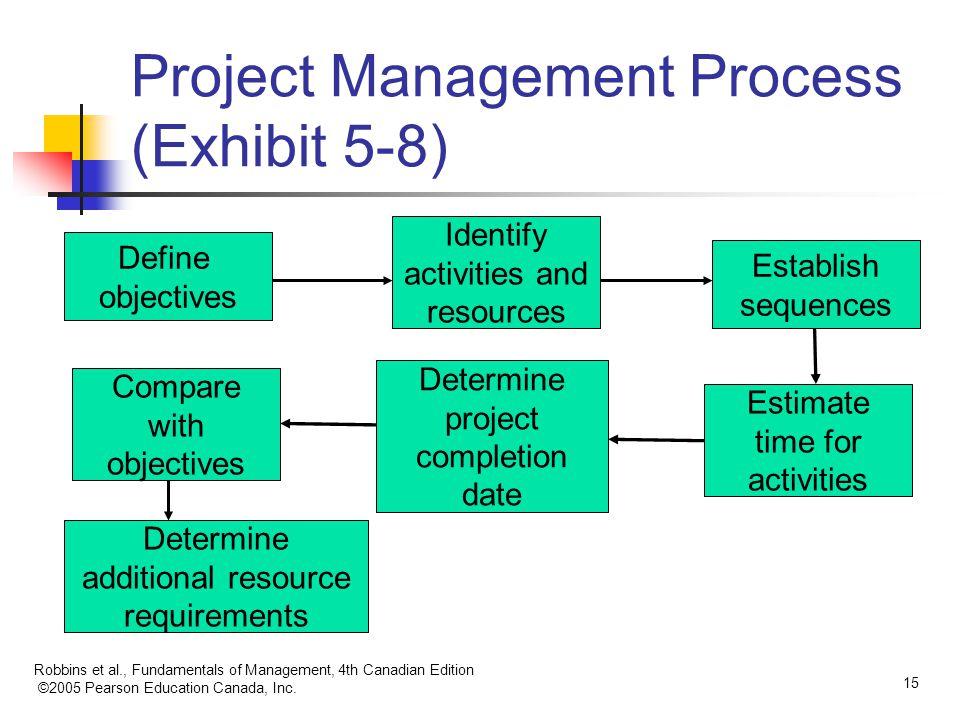 Project Management Process (Exhibit 5-8)