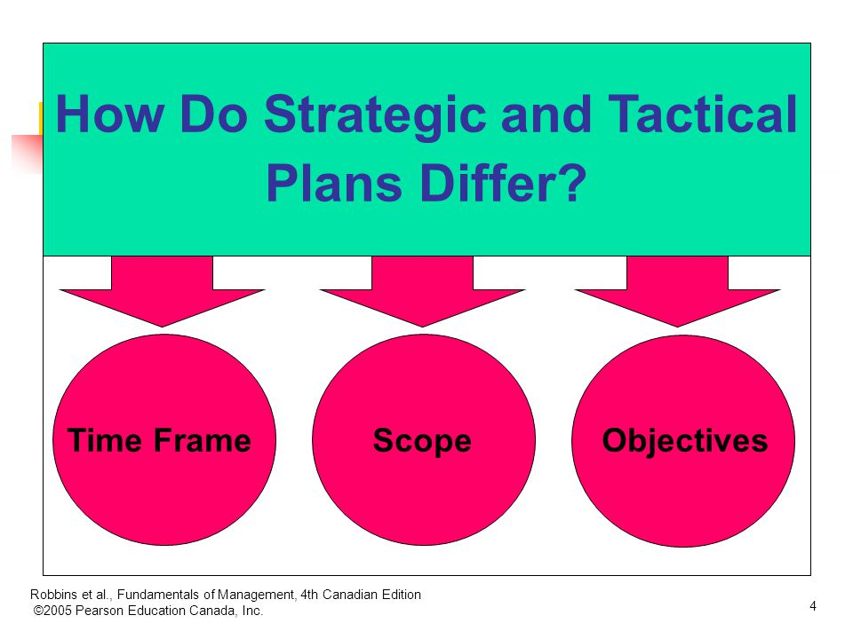 How Do Strategic and Tactical Plans Differ