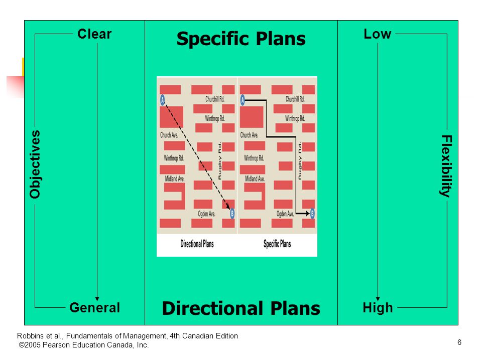 Specific Plans Directional Plans