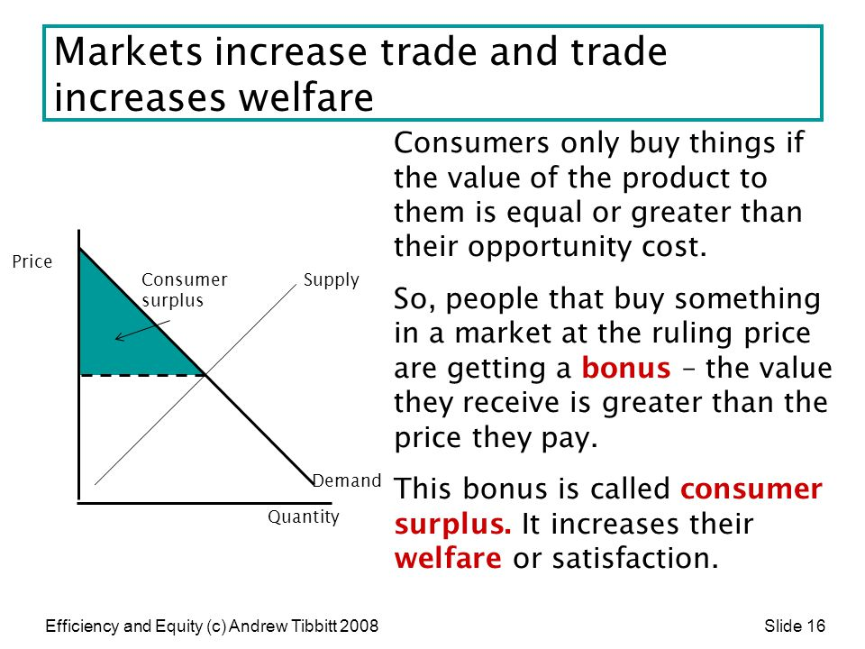 Markets increase trade and trade increases welfare