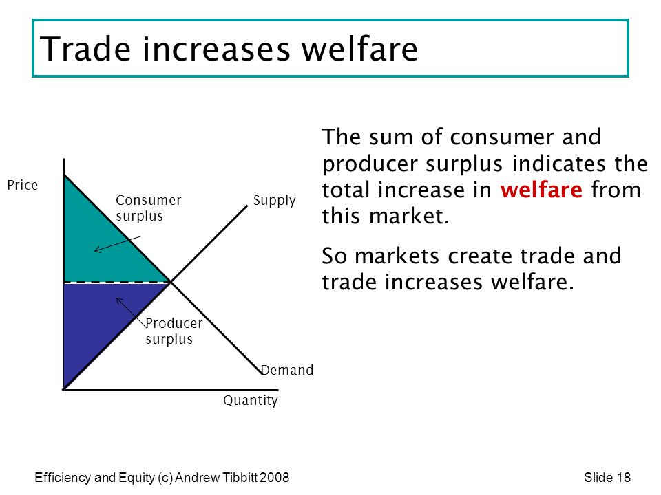 Trade increases welfare