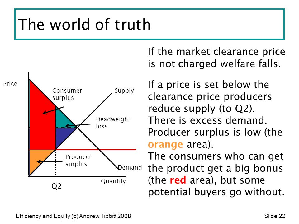 The world of truth If the market clearance price is not charged welfare falls.